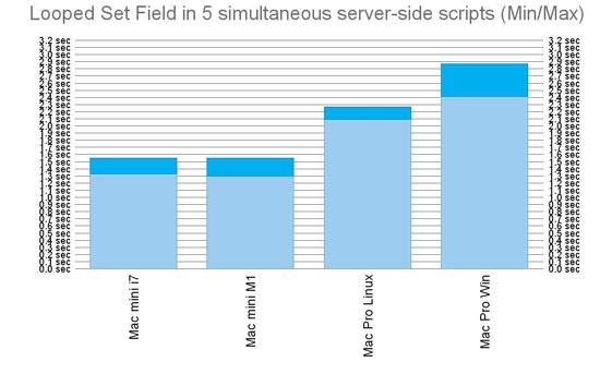 FileMaker Server 5 simultaneous scripts