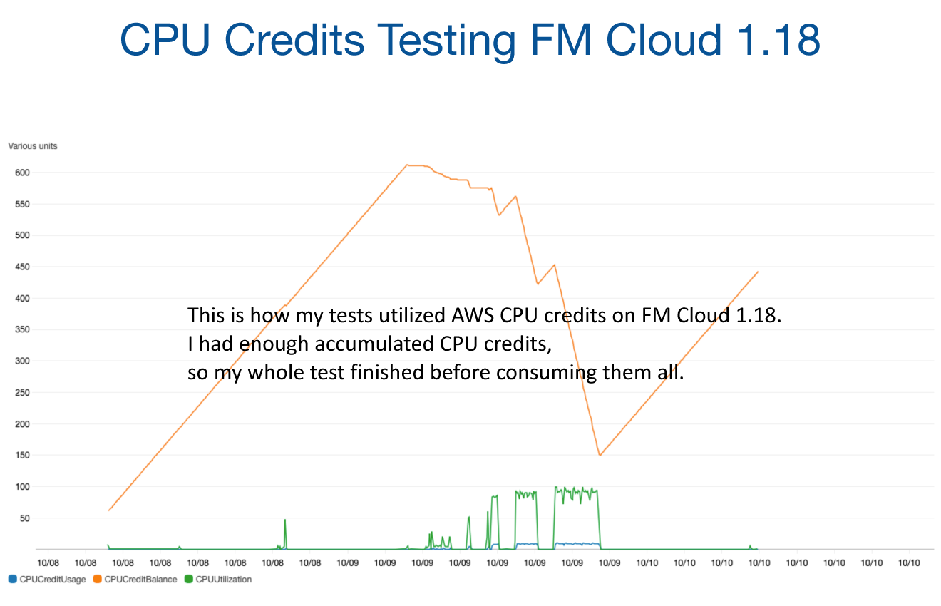 Credits on FileMaker Cloud for AWS