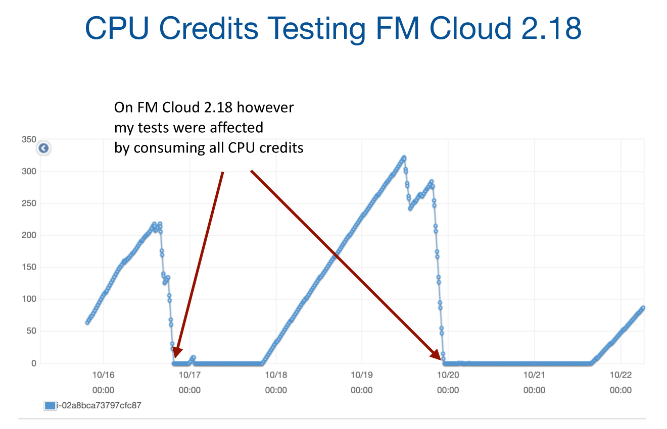 CPU credits usage on FileMaker Cloud 2