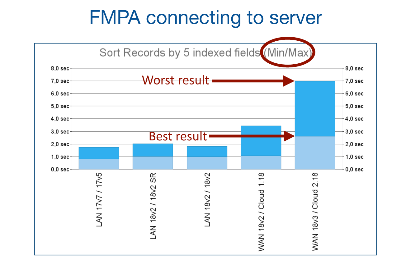 FMPA connecting to server