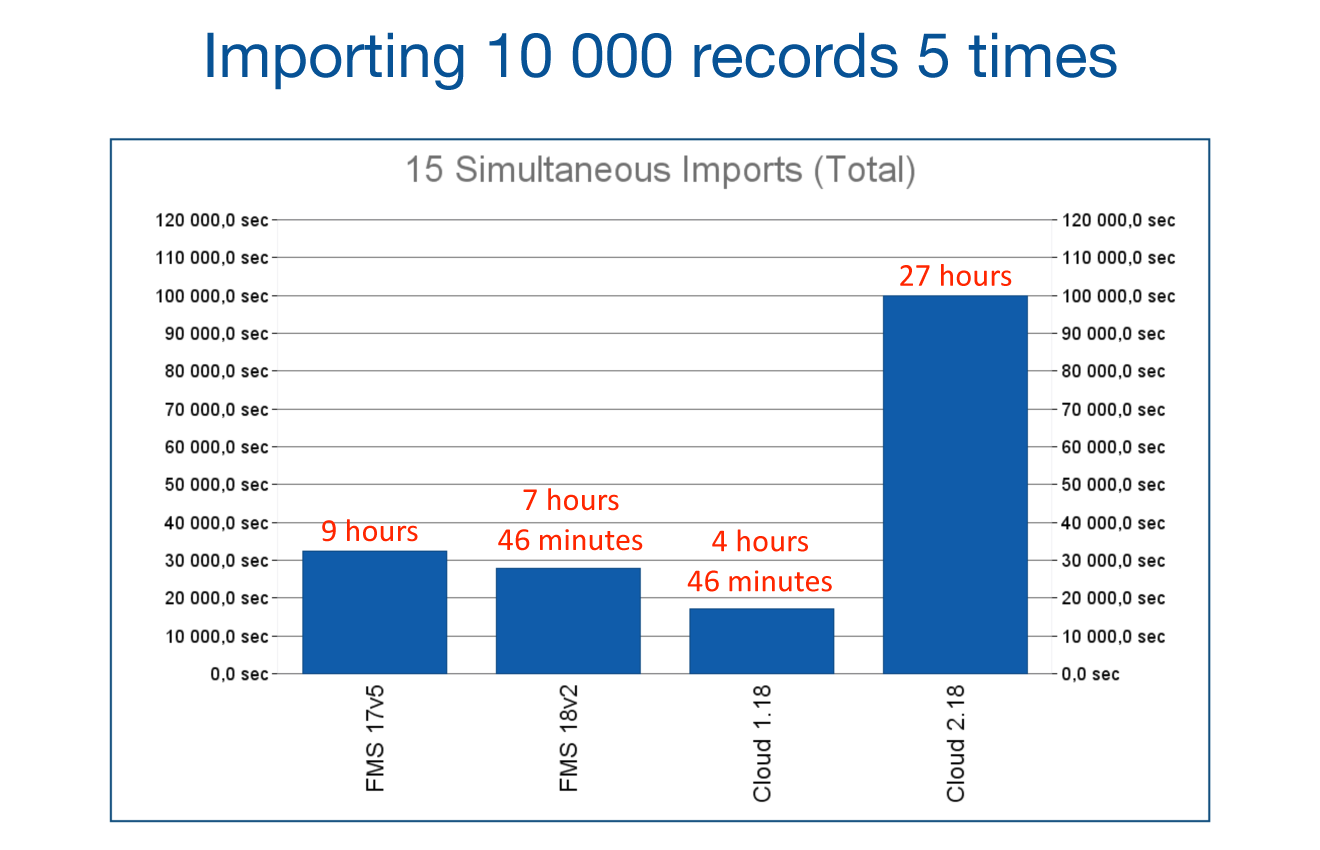 Importing 10,000 records